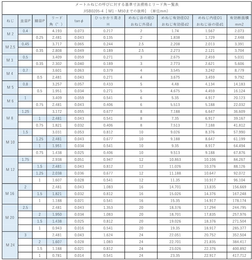 メートルねじの呼びに対する基準寸法規格とリード角一覧表_210626