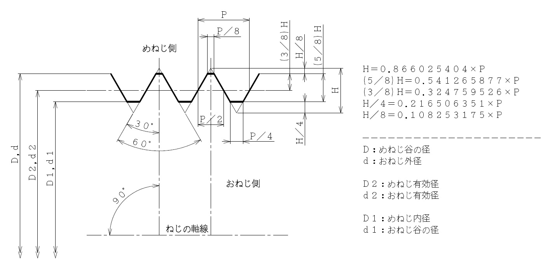 ねじ有効径・ねじ山の高さ・ピッチ・リード角の一覧表_1