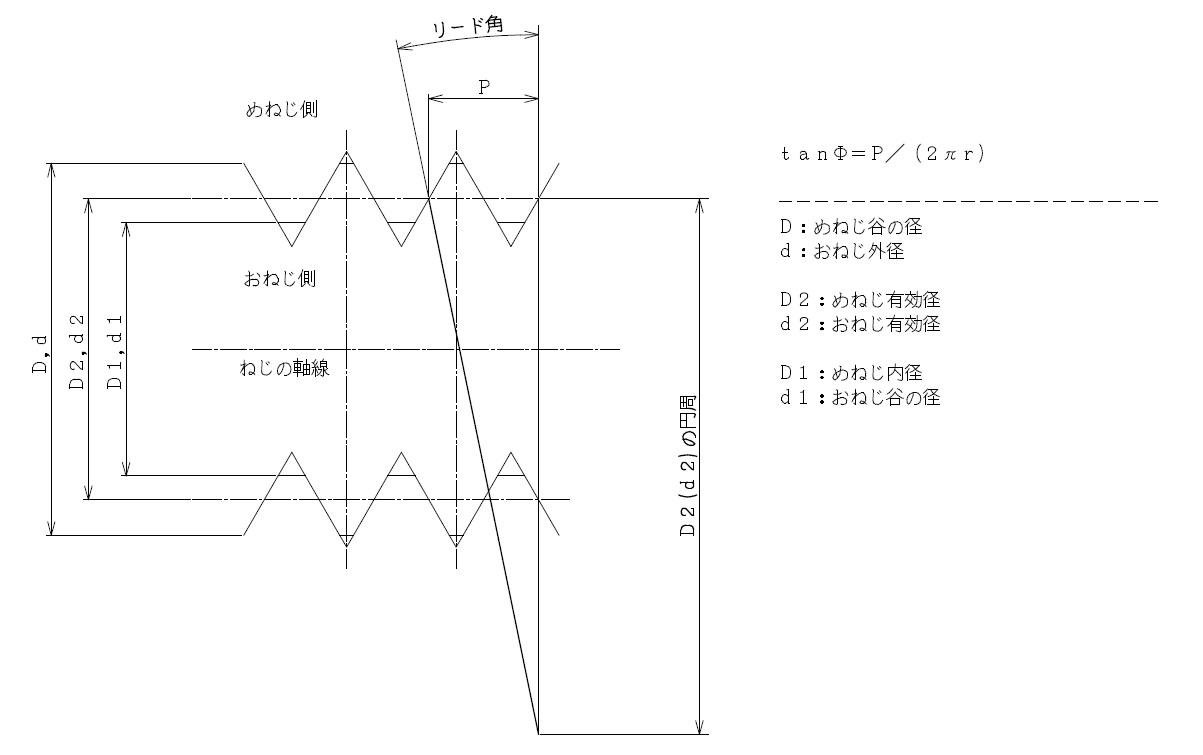 ねじ有効径・ねじ山の高さ・ピッチ・リード角の一覧表_3