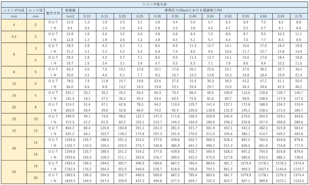 エアシリンダの【推力一覧表】と【推力の計算式】1