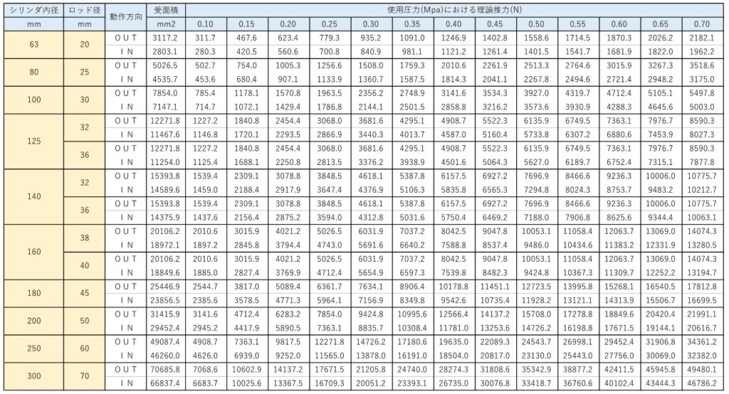 エアシリンダの【推力一覧表】と【推力の計算式】2