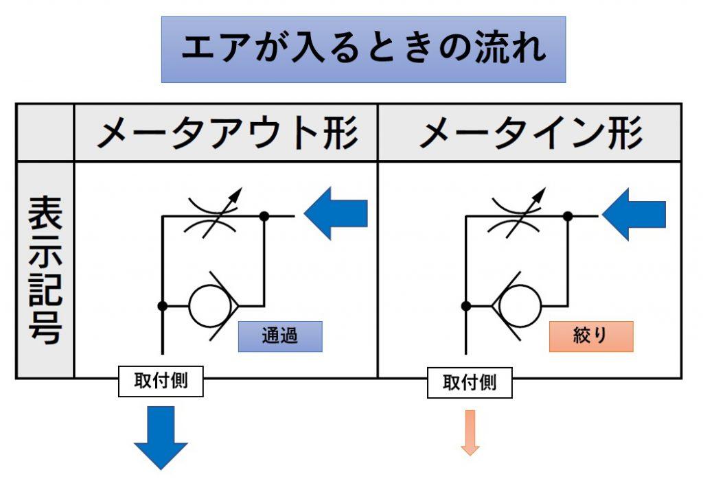 スピコンのメータアウトとメータインの違いって、出口で制御するか入り口で制御するかの違い。1