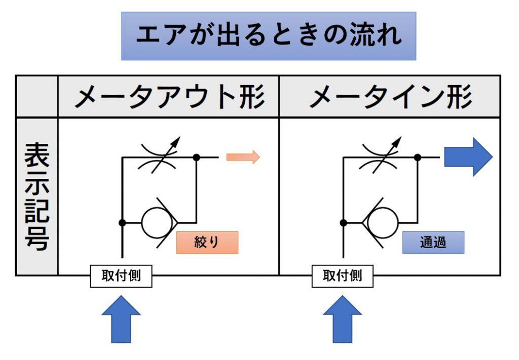 スピコンのメータアウトとメータインの違いって、出口で制御するか入り口で制御するかの違い。2
