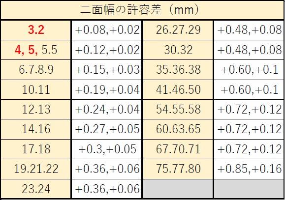 スパナのサイズ(幅)と許容差。周辺のJIS規格1