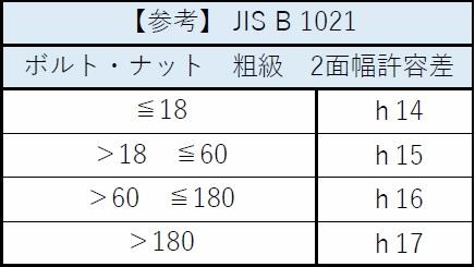 スパナのサイズ(幅)と許容差。周辺のJIS規格2
