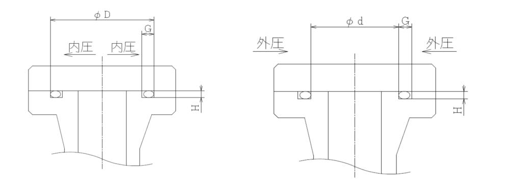 Oリングのつぶし代・つぶし率・充填率の計算(フランジ固定・外圧・内圧)