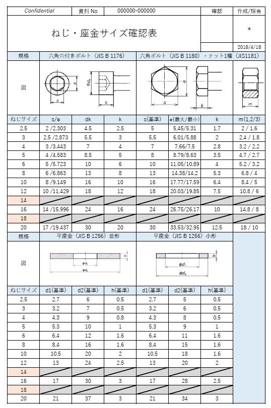 六角穴付ボルトと六角ボルトの頭寸法比較表