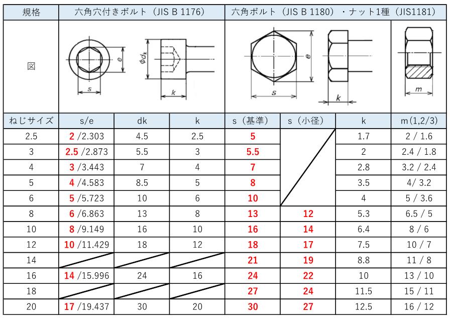 六角穴付ボルトと六角ボルトの頭寸法【比較表】