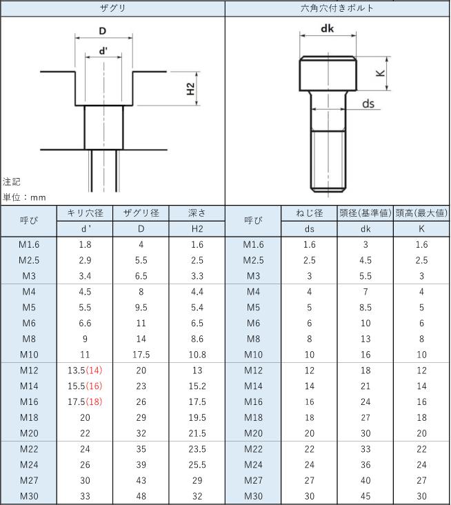 六角穴付きボルトの一般的なザグリ寸法と加工方法の情報_2