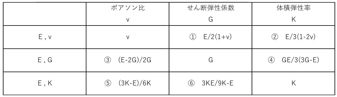 縦弾性係数・せん断弾性係数・体積弾性係数が解る関係式