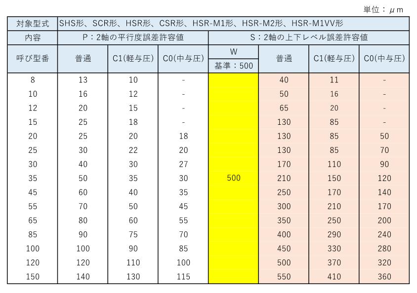 THKのLMガイドにおける取付け面の平行度と設計の補足2