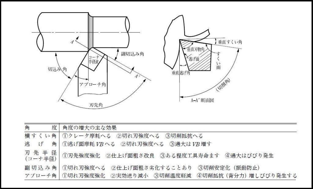 旋削におけるすくい角、逃げ角などの影響まとめ_2