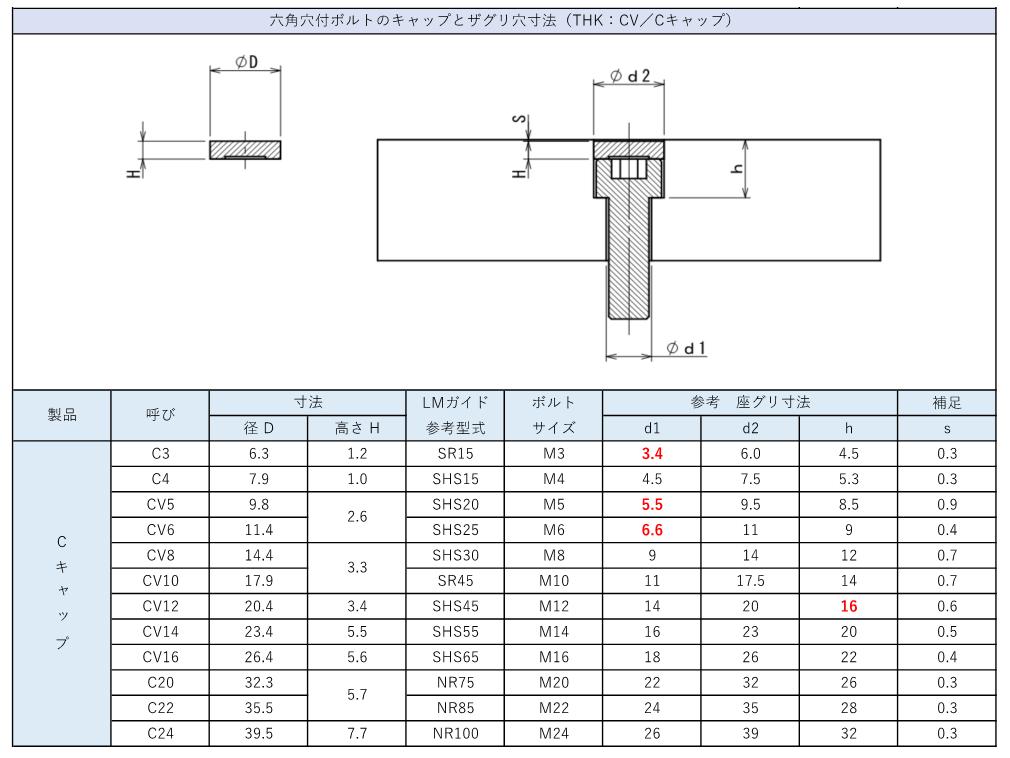 六角穴付きボルトに使えるキャップ(蓋)まとめ3