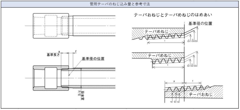 配管テーパのねじ込み量・ねじ込み寸法一覧1