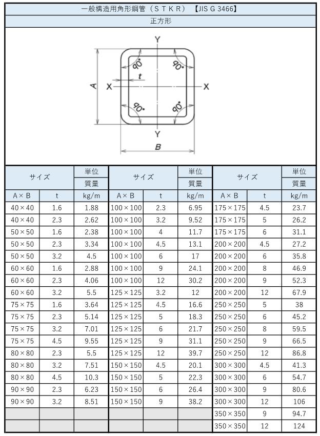 角パイプの規格(サイズ・定尺・強度・特性)まとめ_1