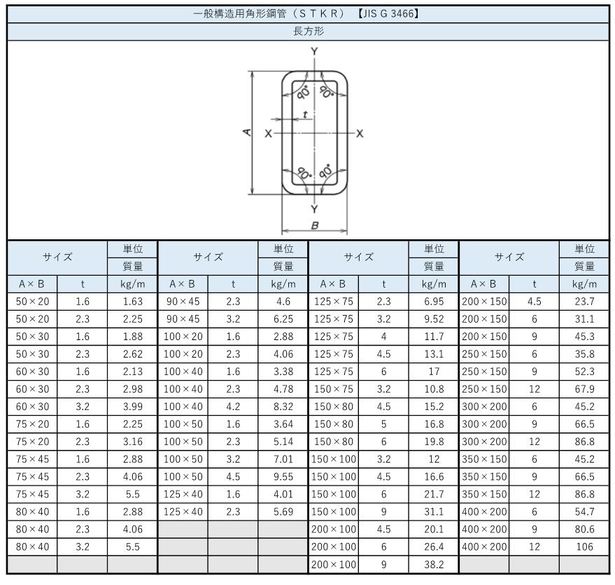 角パイプの規格(サイズ・定尺・強度・特性)まとめ_2