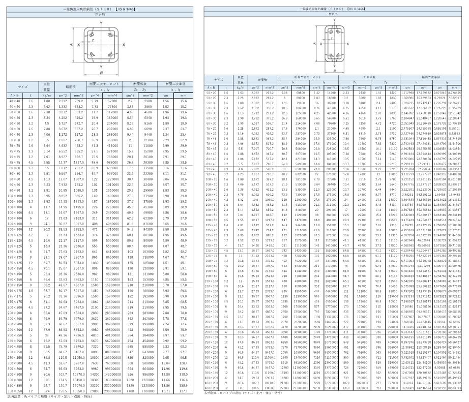 角パイプの規格(サイズ・定尺・強度・特性)まとめ_3
