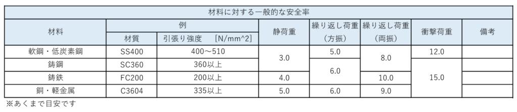 コンベアのストッパーに掛かる衝撃値・衝撃力・負荷の計算2